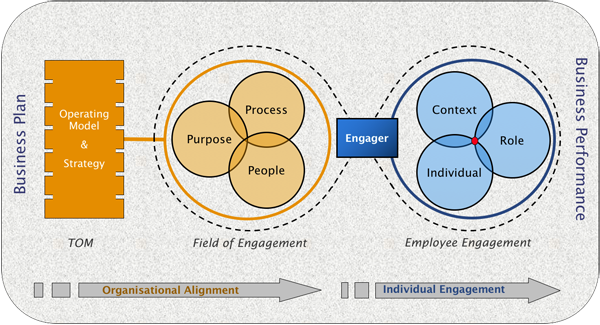 Employee Engagement The Bottom Line Is It's Critical